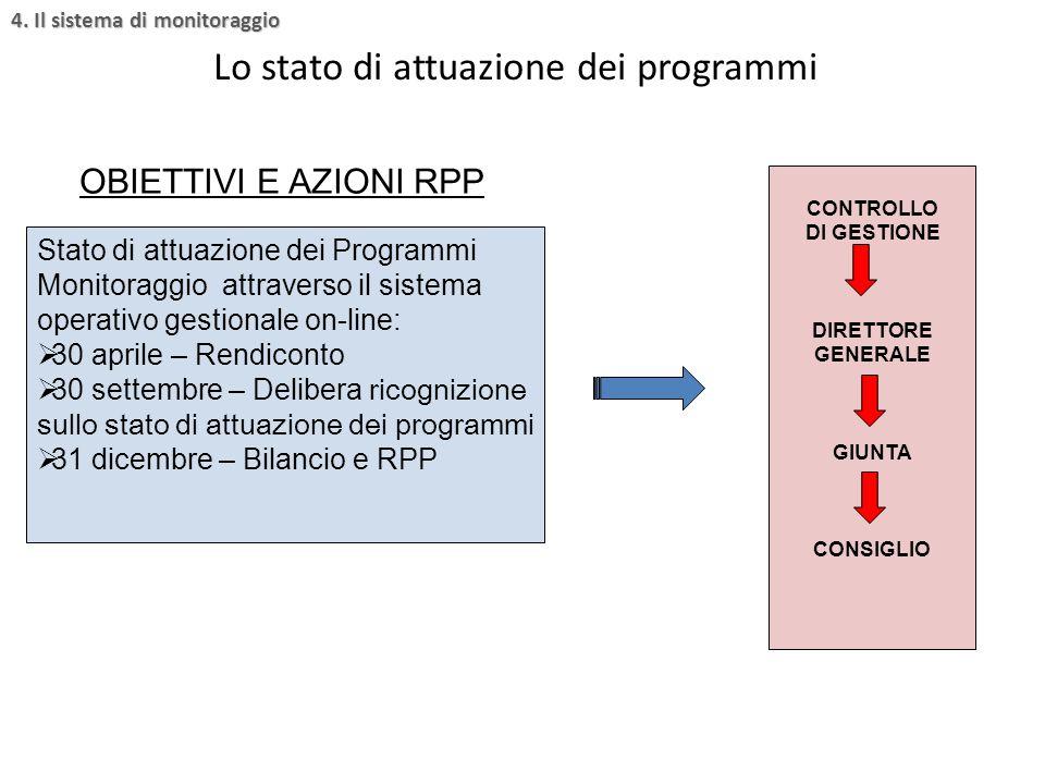 OBIETTIVI E AZIONI RPP Stato di attuazione dei Programmi Monitoraggio attraverso il sistema operativo gestionale on-line:  30 aprile – Rendiconto  3