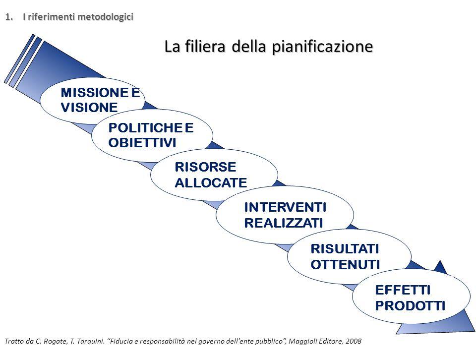 Il ciclo della Pianificazione PIANIFICAZIONE STRATEGICA PIANIFICAZIONE OPERATIVA ATTUAZIONE E MISURAZIONE RENDICONTAZIONE VALUTAZIONE E COMUNICAZIONE 1.I riferimenti metodologici