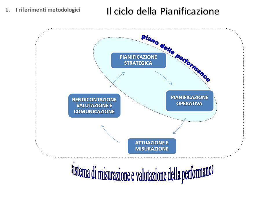 Il ciclo della Pianificazione PIANIFICAZIONE STRATEGICA PIANIFICAZIONE OPERATIVA ATTUAZIONE E MISURAZIONE RENDICONTAZIONE VALUTAZIONE E COMUNICAZIONE