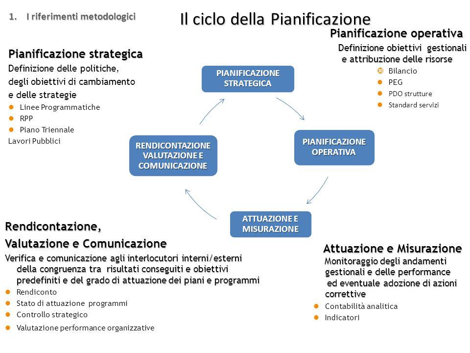 La pianificazione operativa PROGRAMMA PROGETTO STRATEGICO AZIONE STRATEGICA PROGETTO STRATEGICO AZIONE STRATEGICA Obiettivo PDO Obiettivo PEG Obiettivo PEG Obiettivo PDO STANDARD SERVIZI SISTEMA INDICATORI INDAGINI DI CUSTOMER SATISFACTION 3.L'applicazione