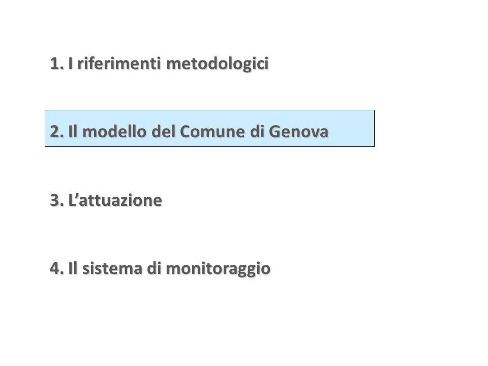 2.Il modello del Comune di Genova 3.L'attuazione 4.Il sistema di monitoraggio
