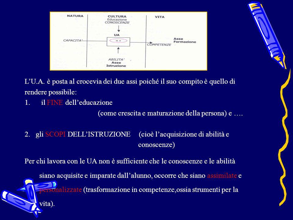 FASE 2 E' lo sviluppo o mediazione didattica.