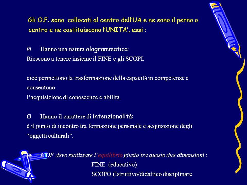Gli O.F. sono collocati al centro dell'UA e ne sono il perno o centro e ne costituiscono l'UNITA', essi : Ø Hanno una natura ologrammatica : Riescono