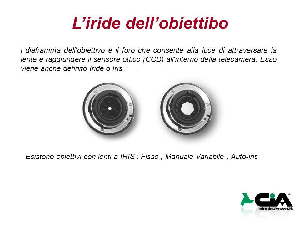 L'iride dell'obiettibo l diaframma dell'obiettivo è il foro che consente alla luce di attraversare la lente e raggiungere il sensore ottico (CCD) all'