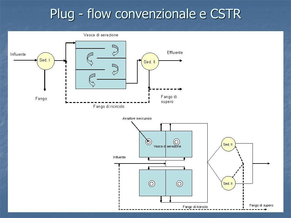 Plug - flow convenzionale e CSTR