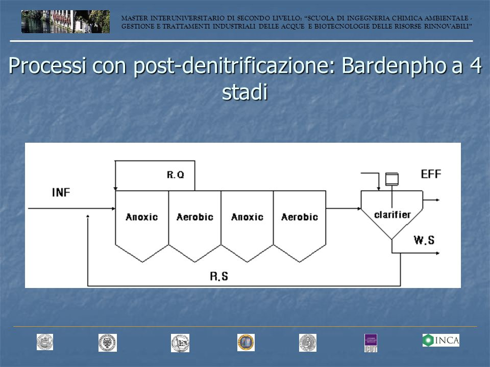 Processi con post-denitrificazione: Bardenpho a 4 stadi MASTER INTERUNIVERSITARIO DI SECONDO LIVELLO: SCUOLA DI INGEGNERIA CHIMICA AMBIENTALE - GESTIONE E TRATTAMENTI INDUSTRIALI DELLE ACQUE E BIOTECNOLOGIE DELLE RISORSE RINNOVABILI