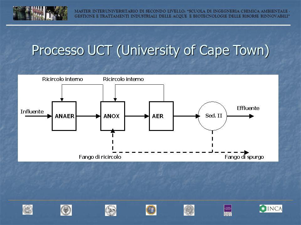 Processo UCT (University of Cape Town) MASTER INTERUNIVERSITARIO DI SECONDO LIVELLO: SCUOLA DI INGEGNERIA CHIMICA AMBIENTALE - GESTIONE E TRATTAMENTI INDUSTRIALI DELLE ACQUE E BIOTECNOLOGIE DELLE RISORSE RINNOVABILI