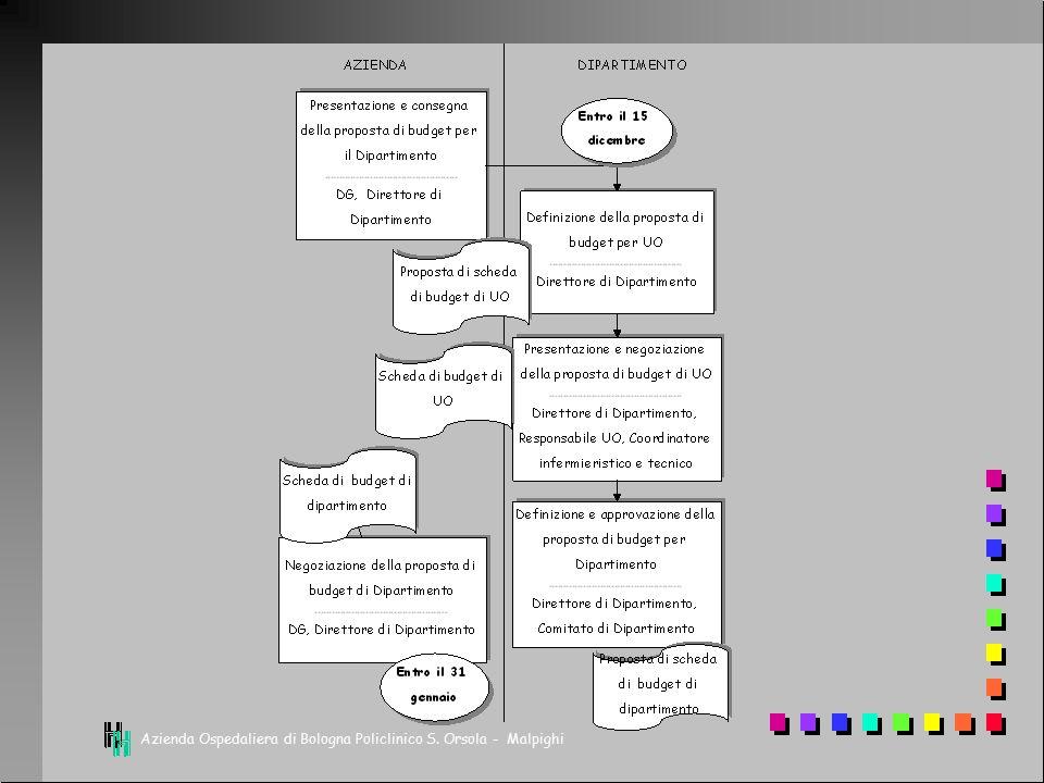 Il processo del controllo direzionale PROGRAMMAZIONEREPORTING E VALUTAZIONE Modificazioni strategie Strategie Revisione programmi Revisione budget Azioni correttive FORMULAZIONE DEL BUDGET SVOLGIMENTO E MISURAZIONE DELL'ATTIVITA' Anthony e Young 1988