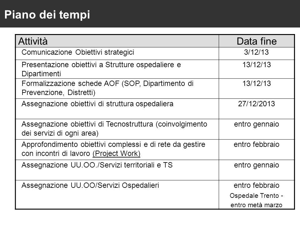 Piano dei tempi AttivitàData fine Comunicazione Obiettivi strategici3/12/13 Presentazione obiettivi a Strutture ospedaliere e Dipartimenti 13/12/13 Formalizzazione schede AOF (SOP, Dipartimento di Prevenzione, Distretti) 13/12/13 Assegnazione obiettivi di struttura ospedaliera27/12/2013 Assegnazione obiettivi di Tecnostruttura (coinvolgimento dei servizi di ogni area) entro gennaio Approfondimento obiettivi complessi e di rete da gestire con incontri di lavoro (Project Work) entro febbraio Assegnazione UU.OO./Servizi territoriali e TSentro gennaio Assegnazione UU.OO/Servizi Ospedalierientro febbraio Ospedale Trento - entro metà marzo