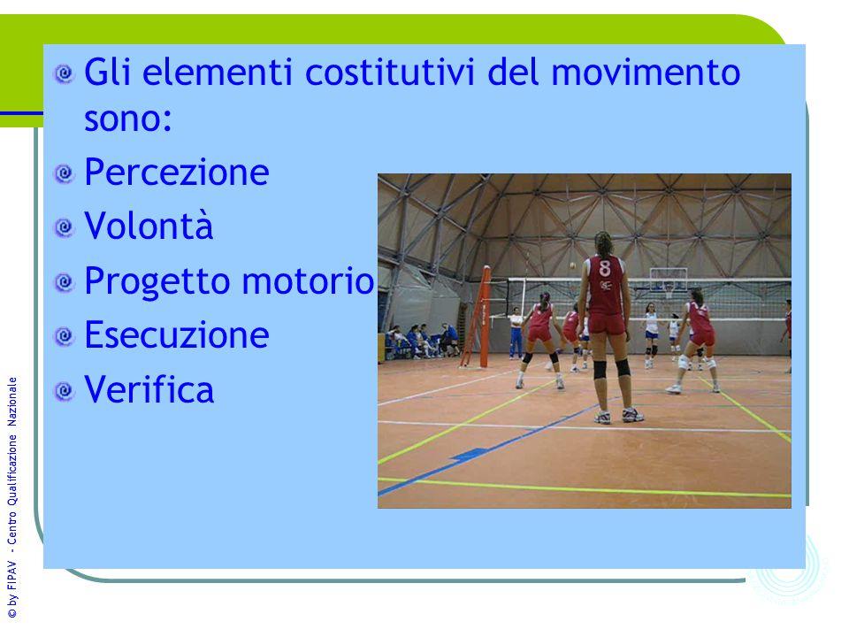 © by FIPAV - Centro Qualificazione Nazionale Gli elementi costitutivi del movimento sono: Percezione Volontà Progetto motorio Esecuzione Verifica