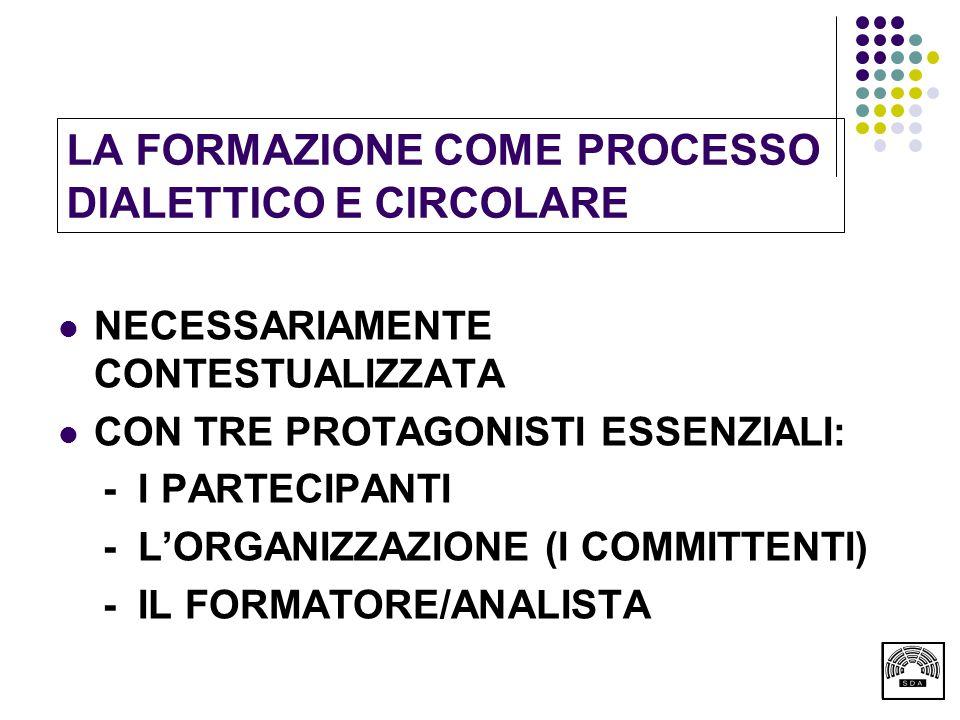LA FORMAZIONE COME PROCESSO DIALETTICO E CIRCOLARE NECESSARIAMENTE CONTESTUALIZZATA CON TRE PROTAGONISTI ESSENZIALI: - I PARTECIPANTI - L'ORGANIZZAZIONE (I COMMITTENTI) - IL FORMATORE/ANALISTA
