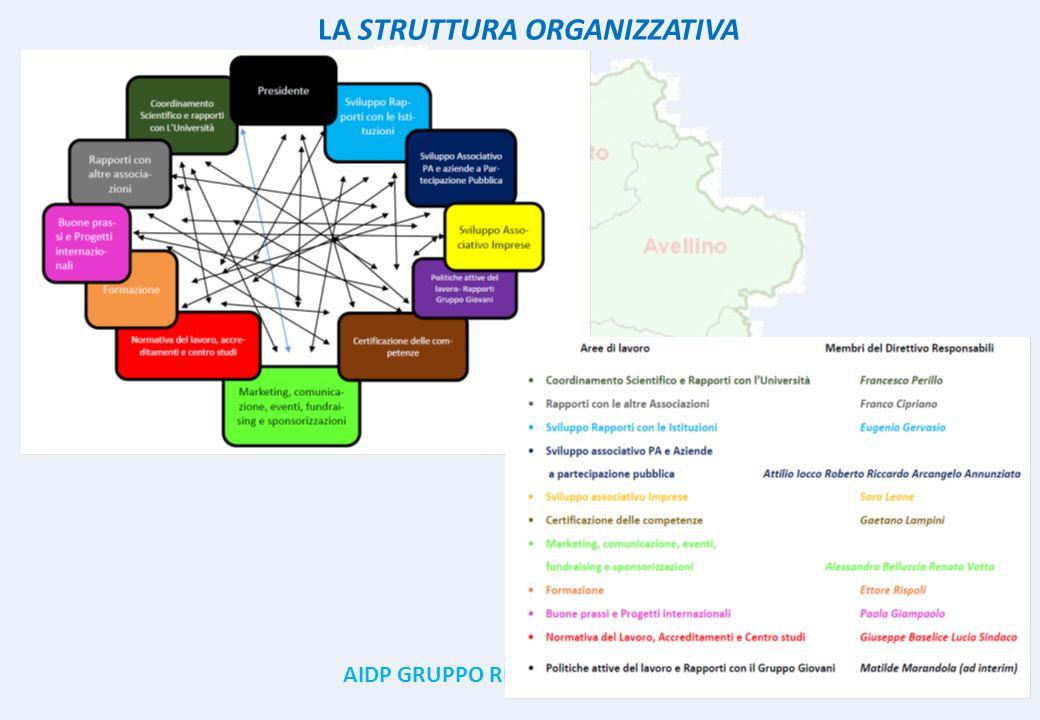 AIDP GRUPPO REGIONALE CAMPANIA 4 LA STRUTTURA ORGANIZZATIVA