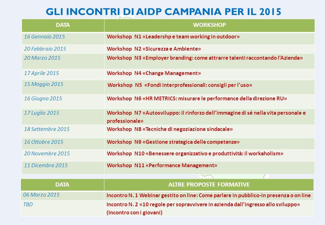 AIDP GRUPPO REGIONALE CAMPANIA 7 GLI INCONTRI DI AIDP CAMPANIA PER IL 2015 DATAWORKSHOP 16 Gennaio 2015Workshop N1 «Leadershp e team working in outdoo