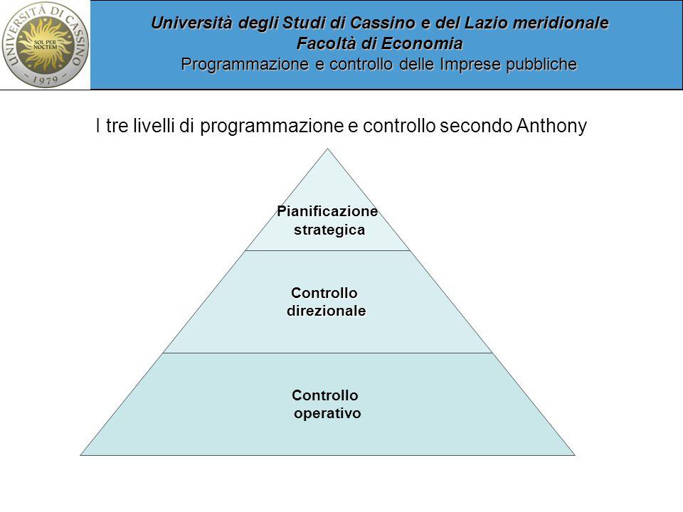 Università degli Studi di Cassino e del Lazio meridionale Facoltà di Economia Programmazione e controllo delle Imprese pubbliche Pianificazione strategica strategica Controllodirezionale Controllo operativo I tre livelli di programmazione e controllo secondo Anthony