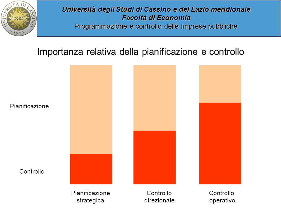 Università degli Studi di Cassino e del Lazio meridionale Facoltà di Economia Programmazione e controllo delle Imprese pubbliche Importanza relativa della pianificazione e controllo Pianificazione strategica Controllo direzionale Controllo operativo Pianificazione Controllo