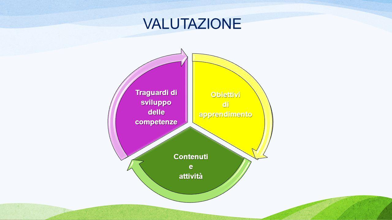 VALUTAZIONE Obiettividiapprendimento Contenutieattività Traguardi di sviluppo dellecompetenze