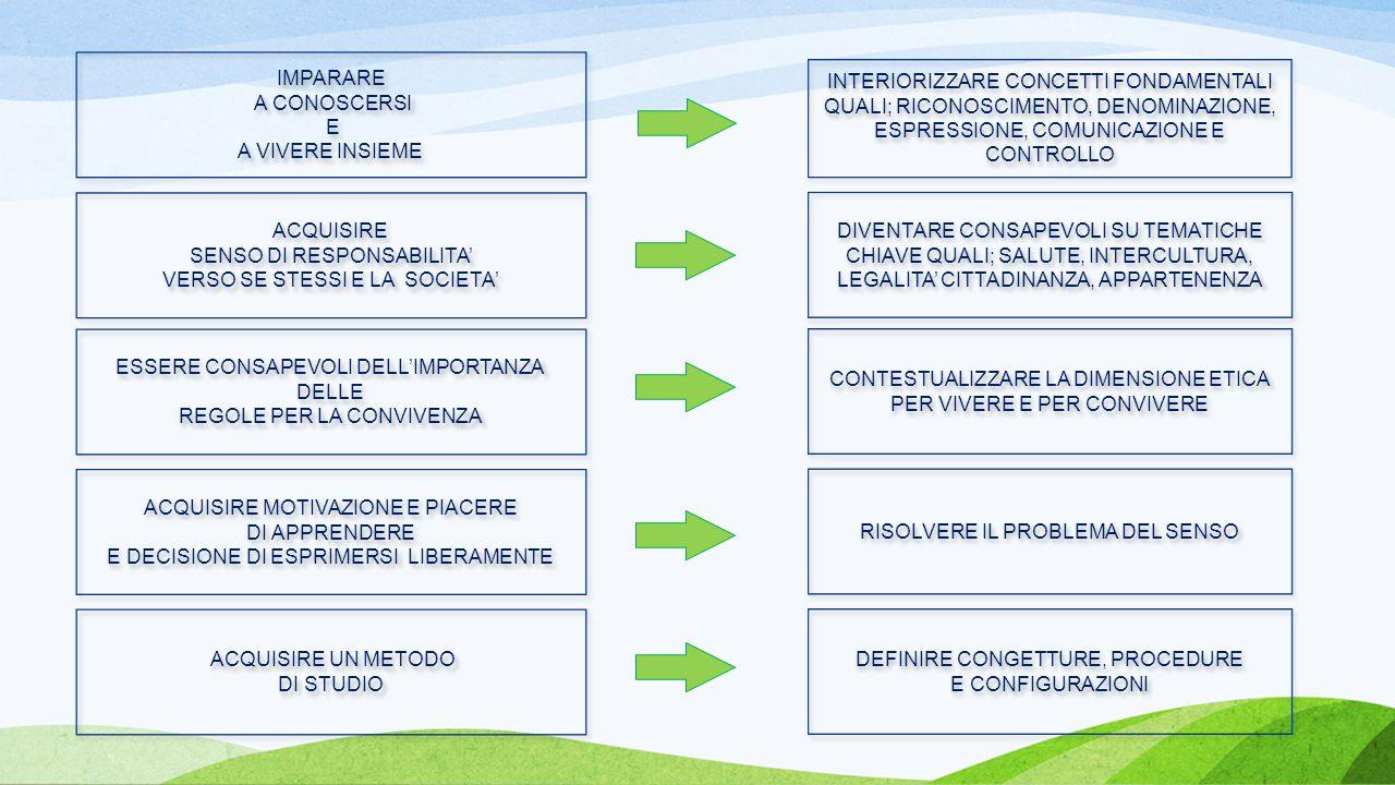 INTERIORIZZARE CONCETTI FONDAMENTALI QUALI; RICONOSCIMENTO, DENOMINAZIONE, ESPRESSIONE, COMUNICAZIONE E CONTROLLO DIVENTARE CONSAPEVOLI SU TEMATICHE CHIAVE QUALI; SALUTE, INTERCULTURA, LEGALITA' CITTADINANZA, APPARTENENZA CONTESTUALIZZARE LA DIMENSIONE ETICA PER VIVERE E PER CONVIVERE RISOLVERE IL PROBLEMA DEL SENSO DEFINIRE CONGETTURE, PROCEDURE E CONFIGURAZIONI IMPARARE A CONOSCERSI E A VIVERE INSIEME IMPARARE A CONOSCERSI E A VIVERE INSIEME ACQUISIRE SENSO DI RESPONSABILITA' VERSO SE STESSI E LA SOCIETA' ACQUISIRE SENSO DI RESPONSABILITA' VERSO SE STESSI E LA SOCIETA' ESSERE CONSAPEVOLI DELL'IMPORTANZA DELLE REGOLE PER LA CONVIVENZA ESSERE CONSAPEVOLI DELL'IMPORTANZA DELLE REGOLE PER LA CONVIVENZA ACQUISIRE MOTIVAZIONE E PIACERE DI APPRENDERE E DECISIONE DI ESPRIMERSI LIBERAMENTE ACQUISIRE MOTIVAZIONE E PIACERE DI APPRENDERE E DECISIONE DI ESPRIMERSI LIBERAMENTE ACQUISIRE UN METODO DI STUDIO ACQUISIRE UN METODO DI STUDIO