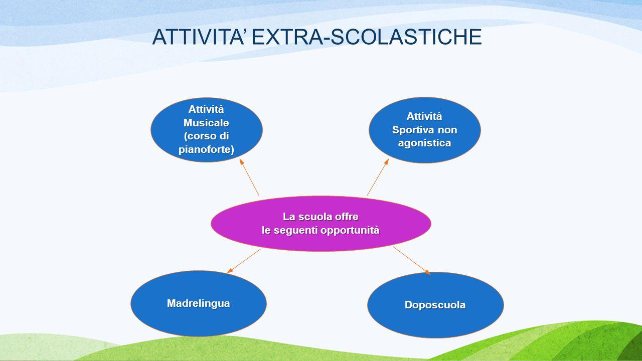 La scuola offre le seguenti opportunità Attività Musicale (corso di pianoforte) Attività Sportiva non agonistica Doposcuola ATTIVITA' EXTRA-SCOLASTICHE Madrelingua