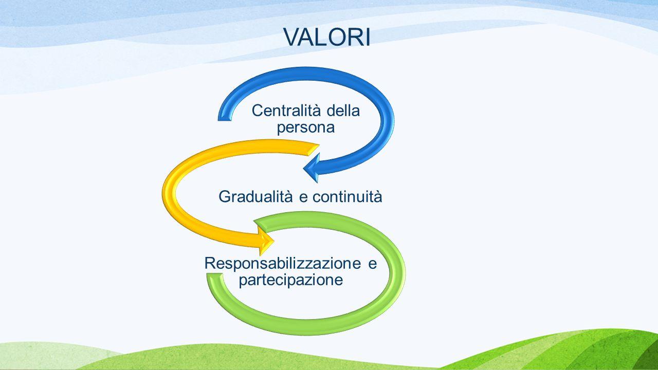 VALORI Centralità della persona Gradualità e continuità Responsabilizzazione e partecipazione
