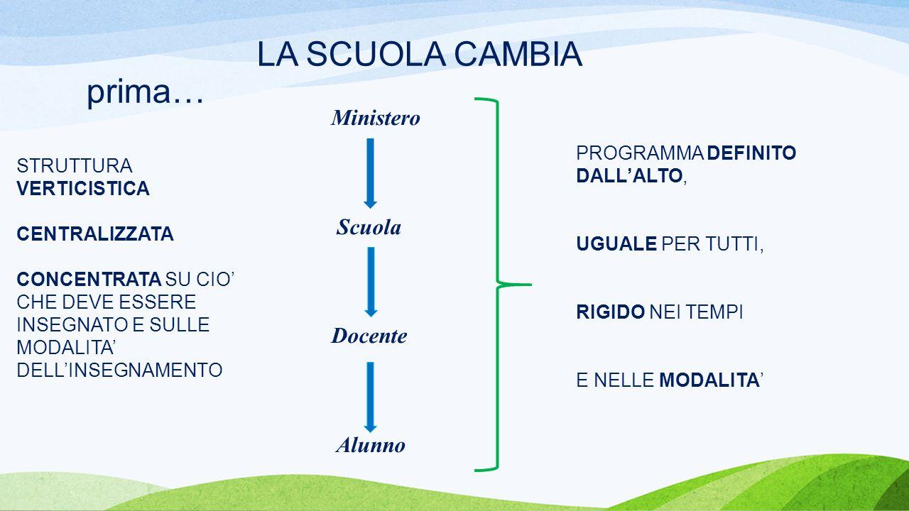 LA SCUOLA CAMBIA prima… STRUTTURA VERTICISTICA CENTRALIZZATA CONCENTRATA SU CIO' CHE DEVE ESSERE INSEGNATO E SULLE MODALITA' DELL'INSEGNAMENTO Ministero Scuola Docente Alunno PROGRAMMA DEFINITO DALL'ALTO, UGUALE PER TUTTI, RIGIDO NEI TEMPI E NELLE MODALITA'