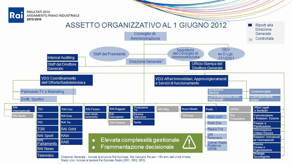 ASSETTO ORGANIZZATIVO AL 1 GIUGNO 2012 Palinsesto TV e Marketing Consiglio di Amministrazione Diritti Sportivi VDG Coordinamento dell'Offerta Radiotel