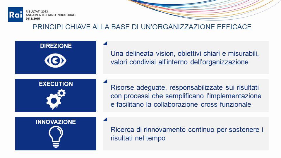 PRINCIPI CHIAVE ALLA BASE DI UN'ORGANIZZAZIONE EFFICACE Una delineata vision, obiettivi chiari e misurabili, valori condivisi all'interno dell'organiz