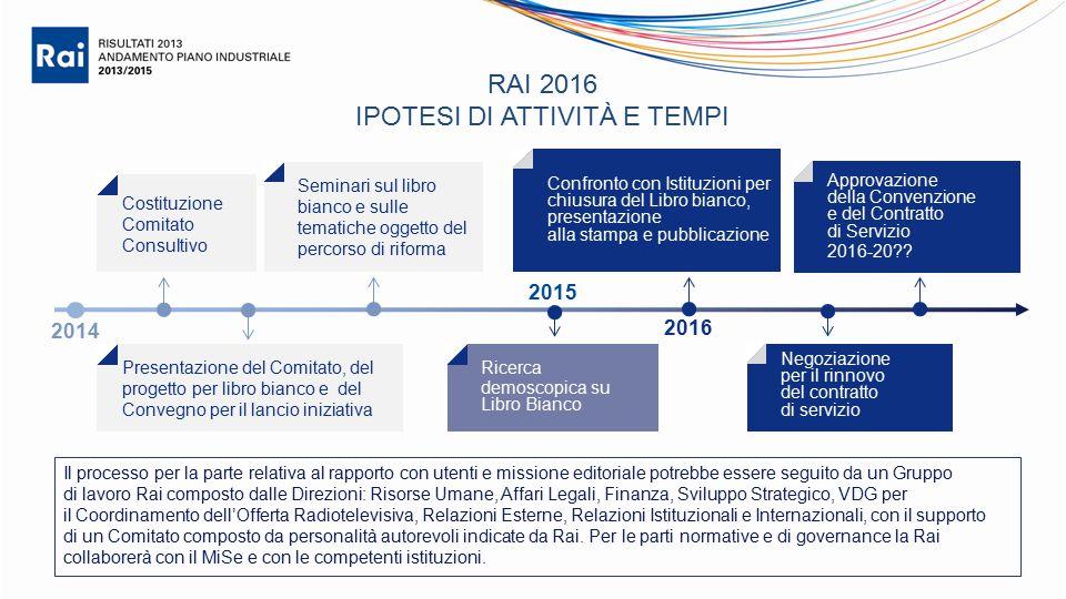 Costituzione Comitato Consultivo Presentazione del Comitato, del progetto per libro bianco e del Convegno per il lancio iniziativa Ricerca demoscopica