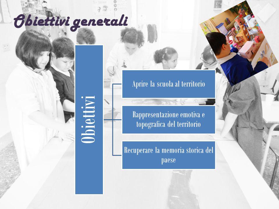 Obiettivi generali Obiettivi Aprire la scuola al territorio Rappresentazione emotiva e topografica del territorio Recuperare la memoria storica del pa