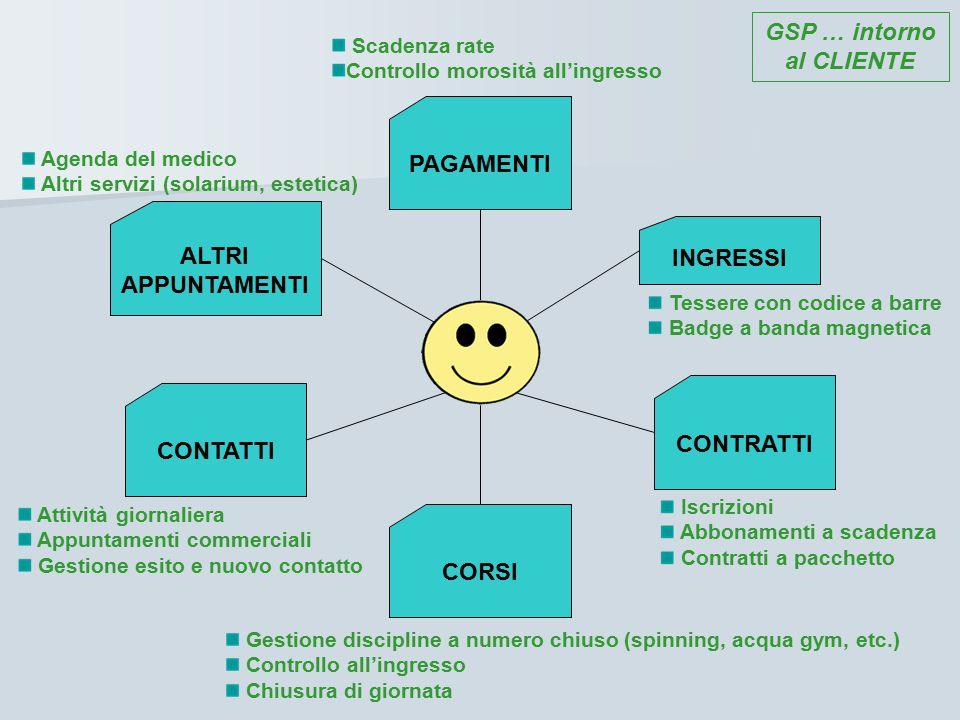 GSP … intorno al CLIENTE Ecco alcuni esempi: la gestione dei contratti e dei pagamenti...