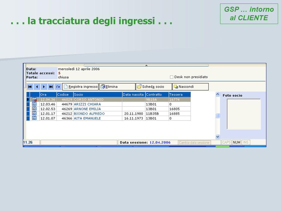 ... all'andamento del comparto commerciale. GSP … a supporto del MANAGEMENT