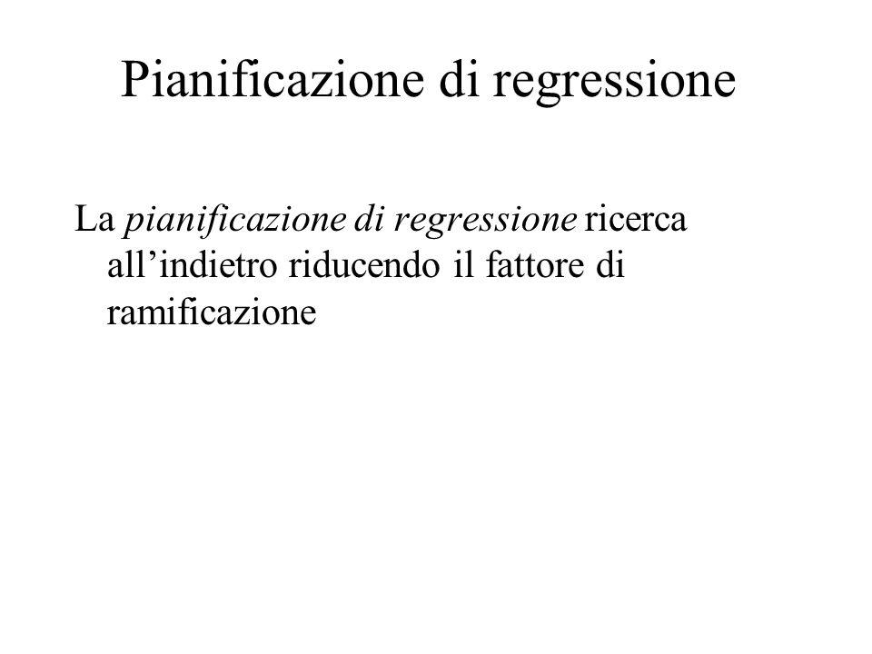 Pianificazione di regressione La pianificazione di regressione ricerca all'indietro riducendo il fattore di ramificazione