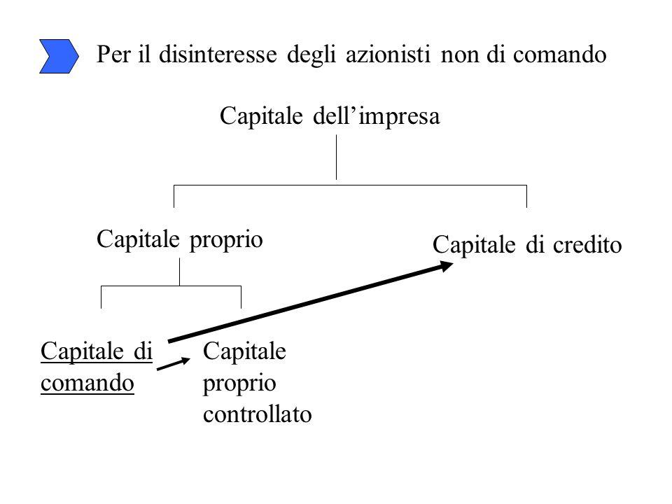 Per il disinteresse degli azionisti non di comando Capitale dell'impresa Capitale proprio Capitale di credito Capitale di comando Capitale proprio con