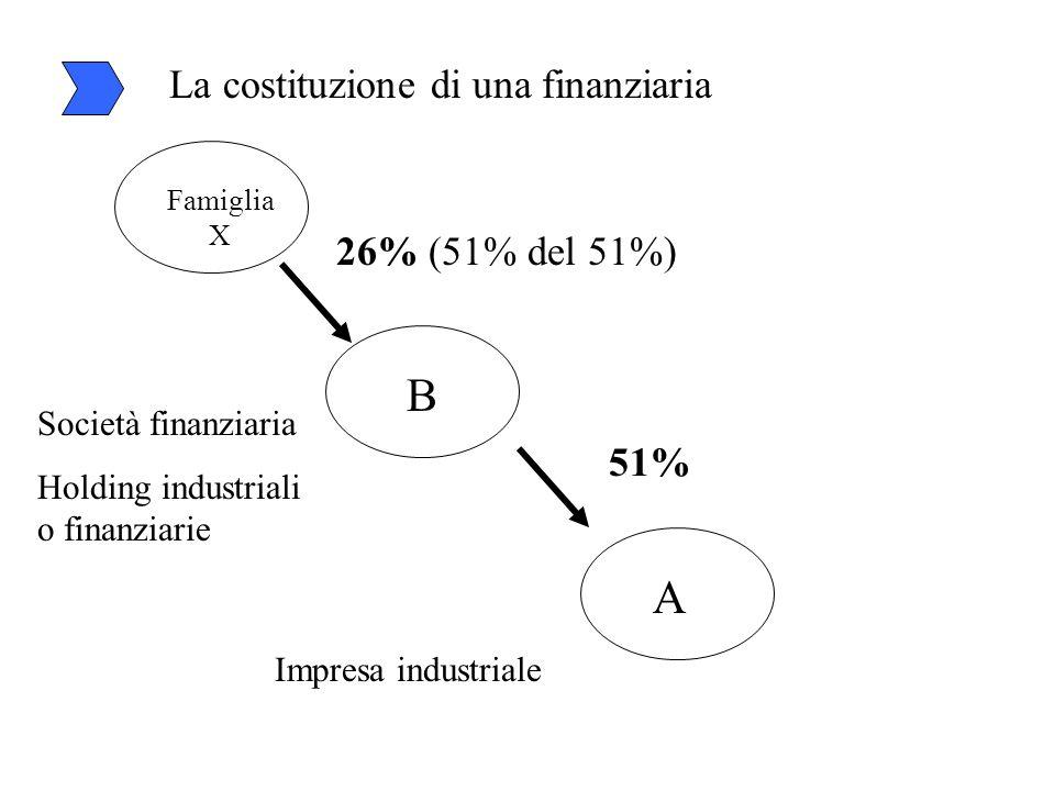 La costituzione di una finanziaria A B 51% Impresa industriale Società finanziaria Holding industriali o finanziarie Famiglia X 26% (51% del 51%)