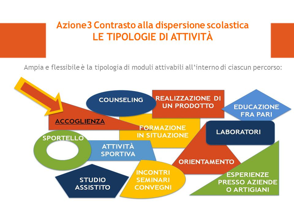 Azione3 Contrasto alla dispersione scolastica LE TIPOLOGIE DI ATTIVITÀ Ampia e flessibile è la tipologia di moduli attivabili all'interno di ciascun percorso: