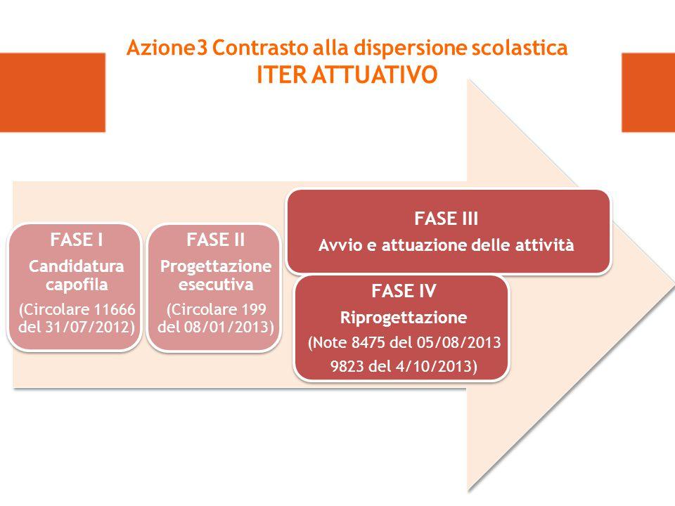 FASE I Candidatura capofila (Circolare 11666 del 31/07/2012) FASE III Avvio e attuazione delle attività Azione3 Contrasto alla dispersione scolastica ITER ATTUATIVO FASE II Progettazione esecutiva (Circolare 199 del 08/01/2013) FASE IV Riprogettazione (Note 8475 del 05/08/2013 9823 del 4/10/2013)