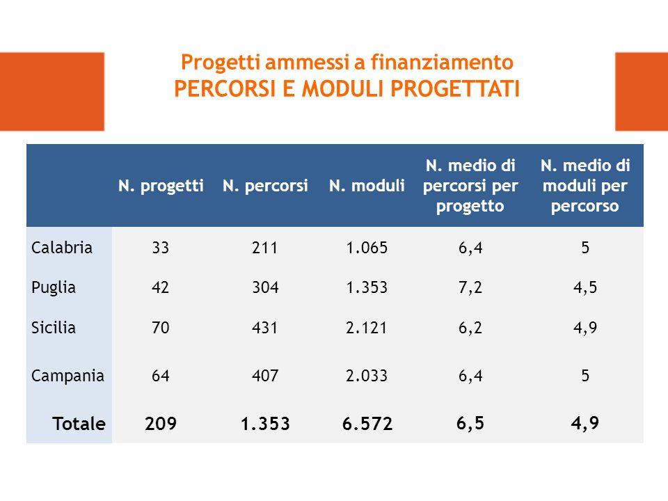 N.progettiN. percorsiN. moduli N. medio di percorsi per progetto N.