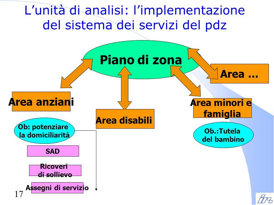 17 L'unità di analisi: l'implementazione del sistema dei servizi del pdz Piano di zona Area anziani Area disabili Area minori e famiglia Ob: potenziar