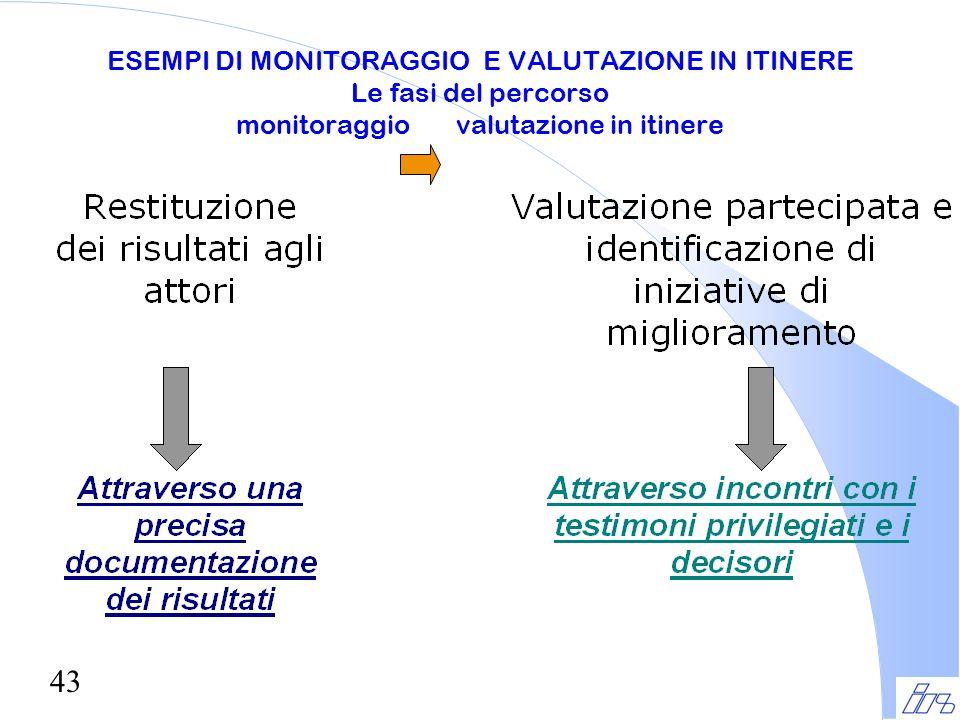 43 ESEMPI DI MONITORAGGIO E VALUTAZIONE IN ITINERE Le fasi del percorso monitoraggio valutazione in itinere