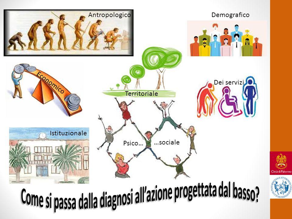 Demografico Territoriale Dei servizi Istituzionale Antropologico Economico Psico… …sociale