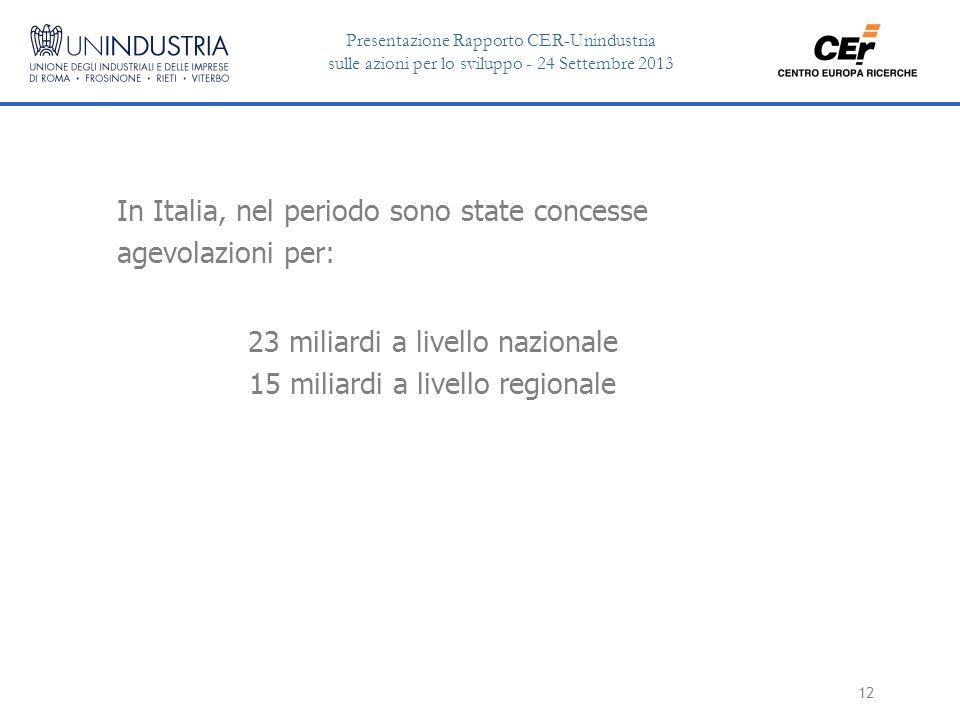 Presentazione Rapporto CER-Unindustria sulle azioni per lo sviluppo - 24 Settembre 2013 12 In Italia, nel periodo sono state concesse agevolazioni per: 23 miliardi a livello nazionale 15 miliardi a livello regionale
