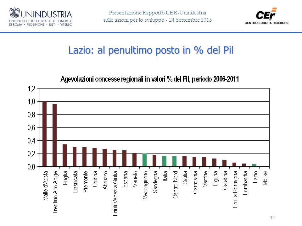 Presentazione Rapporto CER-Unindustria sulle azioni per lo sviluppo - 24 Settembre 2013 14 Lazio: al penultimo posto in % del Pil