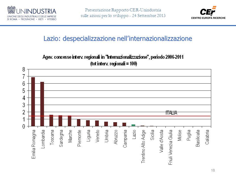 Presentazione Rapporto CER-Unindustria sulle azioni per lo sviluppo - 24 Settembre 2013 18 Lazio: despecializzazione nell'internazionalizzazione