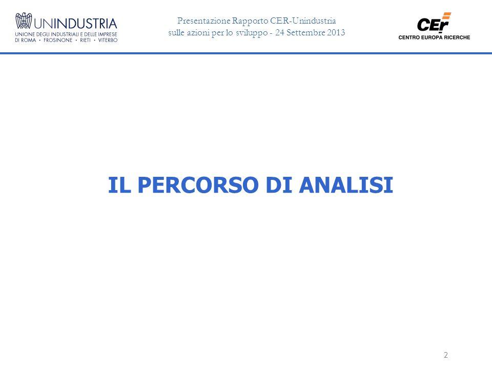 Presentazione Rapporto CER-Unindustria sulle azioni per lo sviluppo - 24 Settembre 2013 2 IL PERCORSO DI ANALISI
