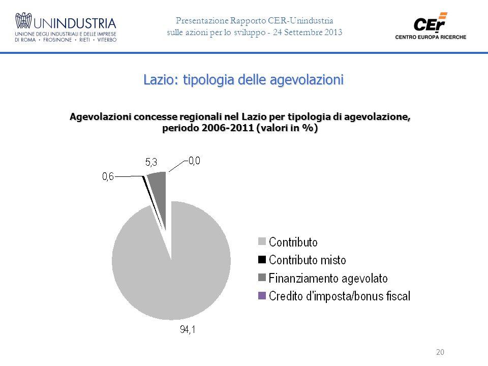 Presentazione Rapporto CER-Unindustria sulle azioni per lo sviluppo - 24 Settembre 2013 20 Lazio: tipologia delle agevolazioni Agevolazioni concesse regionali nel Lazio per tipologia di agevolazione, periodo 2006-2011 (valori in %)
