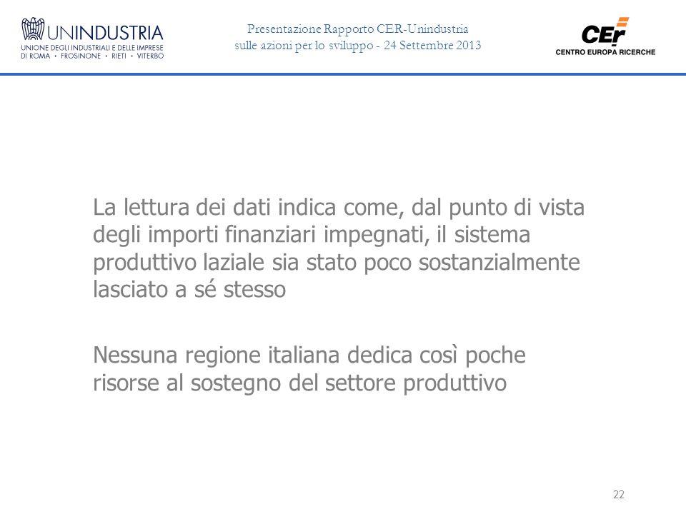 Presentazione Rapporto CER-Unindustria sulle azioni per lo sviluppo - 24 Settembre 2013 22 La lettura dei dati indica come, dal punto di vista degli importi finanziari impegnati, il sistema produttivo laziale sia stato poco sostanzialmente lasciato a sé stesso Nessuna regione italiana dedica così poche risorse al sostegno del settore produttivo