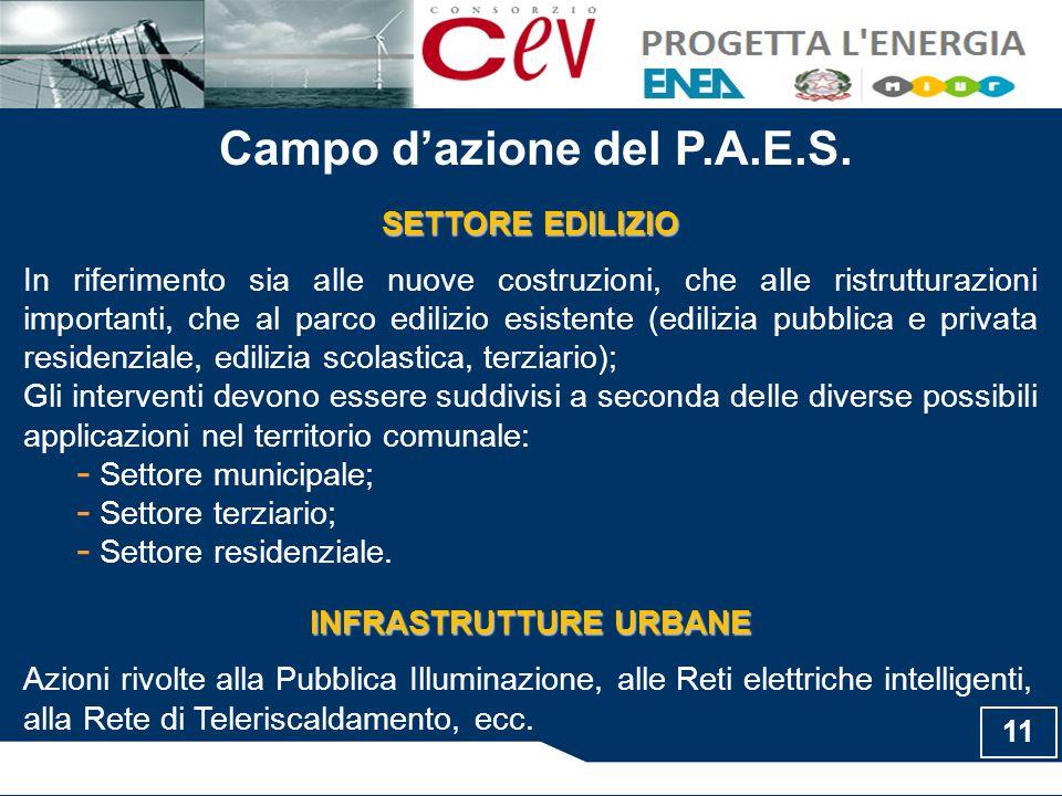 Campo d'azione del P.A.E.S. SETTORE EDILIZIO In riferimento sia alle nuove costruzioni, che alle ristrutturazioni importanti, che al parco edilizio es