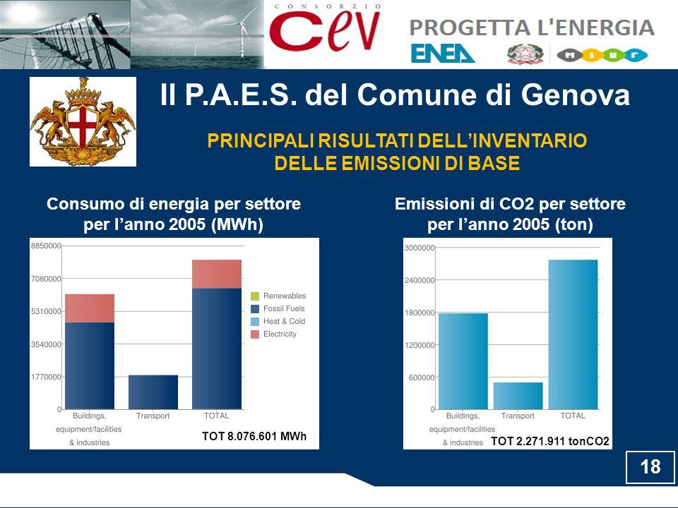Il P.A.E.S. del Comune di Genova Consumo di energia per settore per l'anno 2005 (MWh) PRINCIPALI RISULTATI DELL'INVENTARIO DELLE EMISSIONI DI BASE Emi