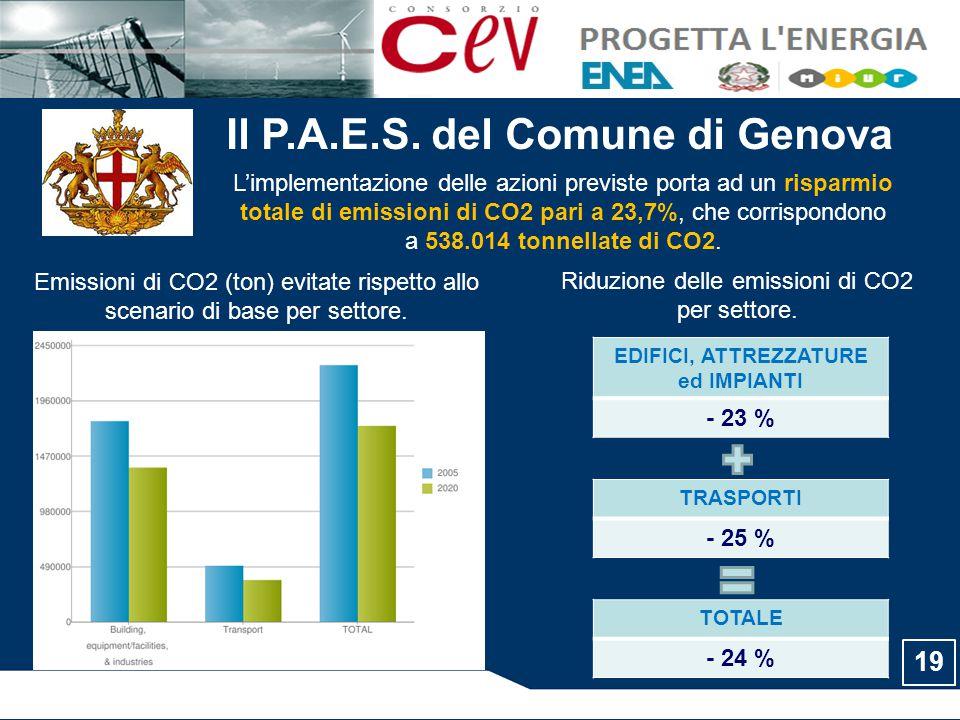 Il P.A.E.S. del Comune di Genova L'implementazione delle azioni previste porta ad un risparmio totale di emissioni di CO2 pari a 23,7%, che corrispond