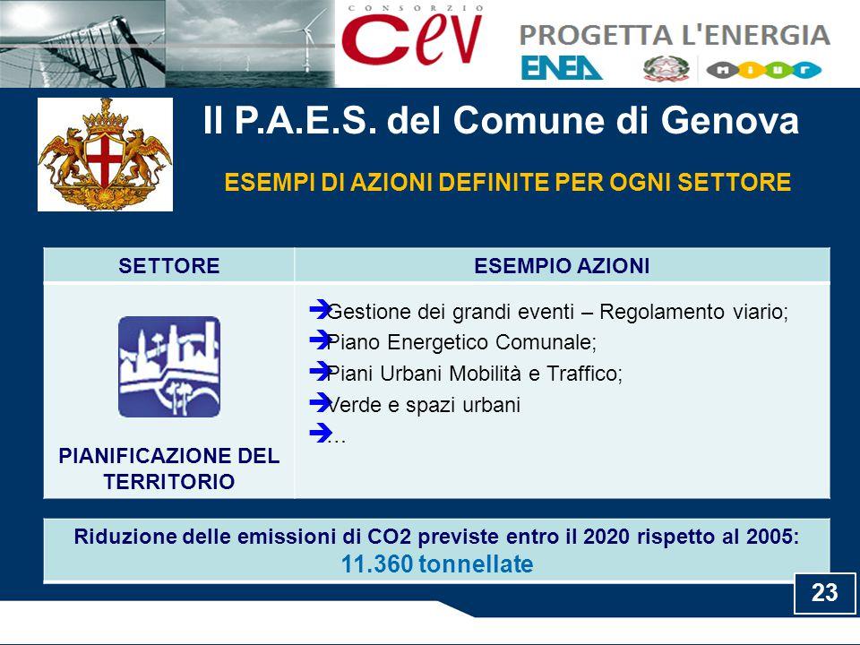 Il P.A.E.S. del Comune di Genova ESEMPI DI AZIONI DEFINITE PER OGNI SETTORE SETTOREESEMPIO AZIONI PIANIFICAZIONE DEL TERRITORIO  Gestione dei grandi
