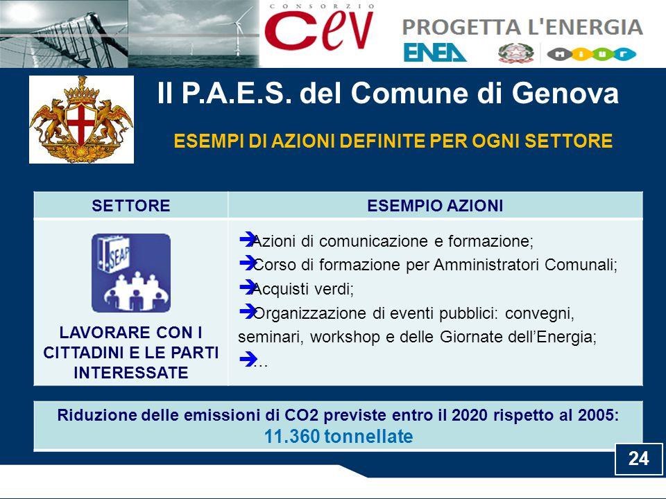 Il P.A.E.S. del Comune di Genova ESEMPI DI AZIONI DEFINITE PER OGNI SETTORE SETTOREESEMPIO AZIONI LAVORARE CON I CITTADINI E LE PARTI INTERESSATE  Az